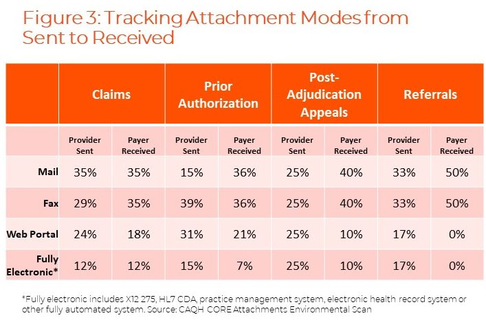 attachment modes tracking chart